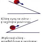 Τα κεκλιμένα επίπεδα του Γαλιλαίου