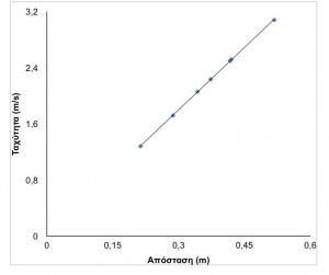 Εικ. 1. Διάγραμμα απόστασης-ταχύτητας τη στιγμή 6s.. Ευθεία με σταθερή κλίση. Τι εκφράζει η κλι'ιση αυτή;