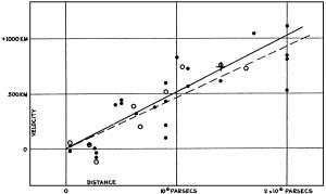 Εικ. 2. Το πραγματικό διάγραμμα Hubble. Στον οριζόντιο άξονα είναι οι αποστάσεις από τη Γη σε parsec και στον κατακόρυφο οι ταχύτητες των σουπερνόβα και των μεταβαλλόμενων Κηφίδων σε Km/s
