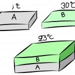 Από τη Θερμότητα στη Θερμοκρασία-Η Θερμική Ισορροπία