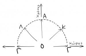 Εικ. 1. Το θέμα είναι ένα: ότι Πάντα κινείστε, και μάλιστα με σταθερή ταχύτητα. Ακόμη κι όταν μένετε ακίνητοι.Σ' αυτή την περίπτωση ταξιδεύετε μπέσα στο χρόνο, από το Ο στο Α. Όταν η ταχύτητά σας έχει τέτοια κατεύθυνση που σας μεταφέρει μέσα στο χώρο, π.χ. από το Ο στο Κ ή στο Λ, τότε μειώνεται η συνιστώσα που απομένει για να σας μεταφέρει μέσα στο χρόνο. Στην περίπτωση που η ταχύτητα δαπανιέται εξ ολοκλήρου για να σας μεταφέρει μέσα στο χώρο (με την ταχύτητα του φωτός), δεν απομένει καθόλου ταχύτητα για να σας μεταφέρει μέσα στο χρόνο, και κινείστε από το Ο στο Γ. Επειδή η ταχύτητά σας μέσα στο χωρόχρονο είναι σταθερή, τα τμήματα ΟΑ, ΟΚ, ΟΛ και ΟΓ έχουν ίσα μήκη και τα σημεία Α,Κ,Λ  και Γ βρίσκονται πάνω σε ένα ημικύκλιο γύρω από το Ο. Αν μπορούσατε να ταξιδέψετε πίσω στο χρόνο, το ημικύκλιο θα γινόταν πλήρης κύκλος.