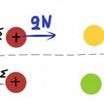 Ηλέκτριση-Νόμος Coulomb Online