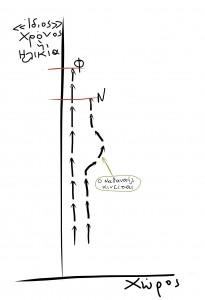 Εικ. 7. Ο Φίλιππος και ο Ναθαναήλ ταξιδεύουν την ίδια απόσταση μέσα στο χωρόχρονο. Ο Ναθαναήλ όμως μετακινείται μέσα στο χώρο, με συνέπεια να ταξιδεύει λιγότερο μέσα στο χρόνο απ' ό, τι ο Φίλιππος