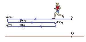 Άσκηση 8