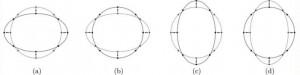 Εικ. 1. Η χρονική εξέλιξη ενός δακτυλίου σωματιδίων επηρεάζεται από κάποιο διερχόμενο κύμα βαρύτητας, όπου P είναι η περίοδος του κύματος. Κάθε διαδοχική εικόνα είναι ένα στιγμιότυπο που λαμβάνονται P / 4 αργότερα στο χρόνο. Σε κάθε σχήμα παρουσιάζεται τόσο η τρέχουσα κατάσταση του δακτυλίου (μαύρο) όσο και η προηγούμενη κατάσταση του δακτυλίου (γκρι).