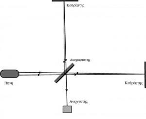Εικ. 2. Σχηματικό διάγραμμα του συμβολόμετρου Michelson, που παρουσιάζει την διαδρομή της φωτεινής δέσμης καθώς χωρίζεται σε δύο δέσμες και στη συνέχεια ανασυνδυάζονται πριν την είσοδο στον φωτοανιχνευτή. Η σκοτεινή γραμμή στο διαχωριστή δέσμης υποδεικνύει την αντανακλαστική επίστρωση και οι δέσμες που ανακλώνται από τις διαφορετικές πλευρές της επικάλυψης έχουν μια διαφορά φάσης 180 °. Αυτή η ρύθμιση είναι πολύ παρόμοια με αυτή που χρησιμοποιεί η τεχνολογία του ανιχνευτή βαρυτικού κύματος.