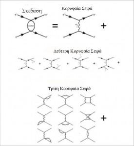 Η σκέδαση των δύο πραγματικών ηλεκτρονίων μπορεί να προσεγγιστεί ως μια σειρά ολοένα και πιο πολύπλοκων σχημάτων εκπομπών. Πραγματοποιώντας τον υπολογισμό με τον τρόπο αυτό, μπορεί κανείς να χρησιμοποιήσει τη θεωρία των διαταραχών για την προσέγγιση του υπολογισμού και ο υπολογισμός μπορεί να γίνει σε ένα αυθαίρετο επίπεδο ακρίβειας, συμπεριλαμβάνοντας τον απαιτούμενο αριθμό όρων. Η σχετική μεταβλητή διαστολή καθορίζεται από τον αριθμό των κορυφών με την απορρόφηση ή εκπομπή ενός φωτονίου, π.χ., δύο στην κορυφαία σειρά, τρεις στην δεύτερη κύρια σειρά, τέσσερα σε τρίτη κύρια σειρά, και ούτω καθεξής.
