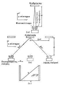 """Εικ. 3. (α) """"Ρολόι φωτός"""" σε ηρεμία στο σύτημα S΄. (b) Το ίδιο ρολόι κινούμενο ως προς το σύστημα S. (c) Διάγραμμα του διαγώνιου δρόμου που παίρνει η δέσμη φωτός του κινούμενου """"ρολογιού φωτός""""."""