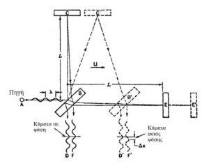 Εικ. 2. Σχηματικό διάγραμμα του πειράματαος Mickelson-Morley.